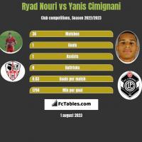 Ryad Nouri vs Yanis Cimignani h2h player stats