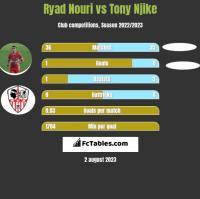 Ryad Nouri vs Tony Njike h2h player stats