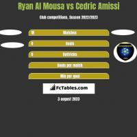 Ryan Al Mousa vs Cedric Amissi h2h player stats