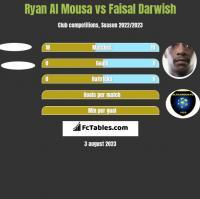 Ryan Al Mousa vs Faisal Darwish h2h player stats