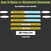 Ryan Al Mousa vs Mohammed Abusabaan h2h player stats