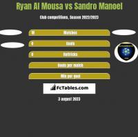 Ryan Al Mousa vs Sandro Manoel h2h player stats