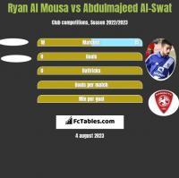 Ryan Al Mousa vs Abdulmajeed Al-Swat h2h player stats