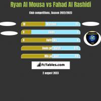 Ryan Al Mousa vs Fahad Al Rashidi h2h player stats