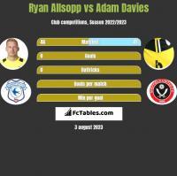 Ryan Allsopp vs Adam Davies h2h player stats