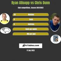 Ryan Allsopp vs Chris Dunn h2h player stats