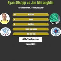 Ryan Allsopp vs Jon McLaughlin h2h player stats