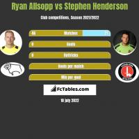Ryan Allsopp vs Stephen Henderson h2h player stats