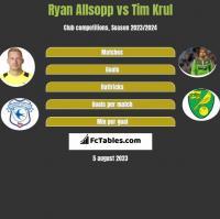 Ryan Allsopp vs Tim Krul h2h player stats