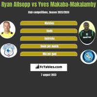 Ryan Allsopp vs Yves Makaba-Makalamby h2h player stats