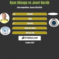 Ryan Allsopp vs Josef Bursik h2h player stats