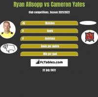 Ryan Allsopp vs Cameron Yates h2h player stats