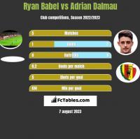 Ryan Babel vs Adrian Dalmau h2h player stats