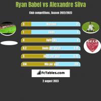 Ryan Babel vs Alexandre Silva h2h player stats