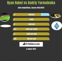 Ryan Babel vs Andriy Yarmolenko h2h player stats