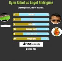 Ryan Babel vs Angel Rodriguez h2h player stats