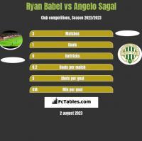 Ryan Babel vs Angelo Sagal h2h player stats