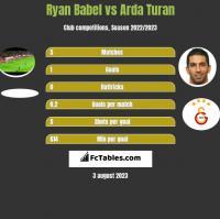 Ryan Babel vs Arda Turan h2h player stats