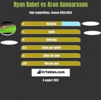Ryan Babel vs Aron Gunnarsson h2h player stats