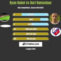 Ryan Babel vs Bart Ramselaar h2h player stats