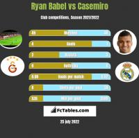 Ryan Babel vs Casemiro h2h player stats