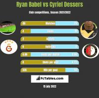 Ryan Babel vs Cyriel Dessers h2h player stats