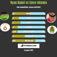 Ryan Babel vs Emre Akbaba h2h player stats