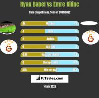 Ryan Babel vs Emre Kilinc h2h player stats
