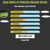 Ryan Babel vs Federico Nicolas Varela h2h player stats