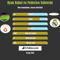 Ryan Babel vs Federico Valverde h2h player stats