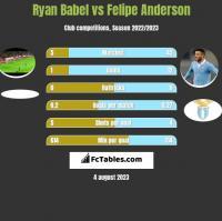 Ryan Babel vs Felipe Anderson h2h player stats