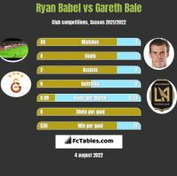 Ryan Babel vs Gareth Bale h2h player stats