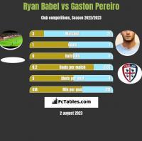 Ryan Babel vs Gaston Pereiro h2h player stats