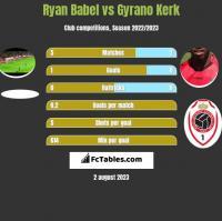 Ryan Babel vs Gyrano Kerk h2h player stats