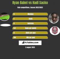 Ryan Babel vs Hadi Sacko h2h player stats