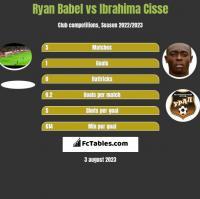Ryan Babel vs Ibrahima Cisse h2h player stats