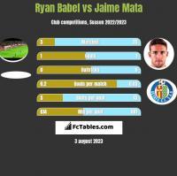 Ryan Babel vs Jaime Mata h2h player stats