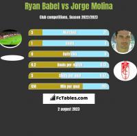 Ryan Babel vs Jorge Molina h2h player stats