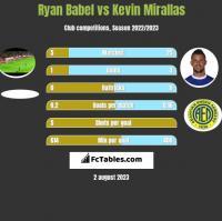Ryan Babel vs Kevin Mirallas h2h player stats