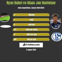 Ryan Babel vs Klaas Jan Huntelaar h2h player stats