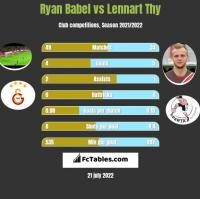 Ryan Babel vs Lennart Thy h2h player stats