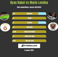 Ryan Babel vs Mario Lemina h2h player stats