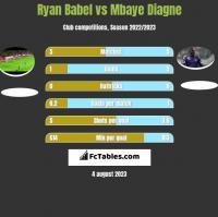 Ryan Babel vs Mbaye Diagne h2h player stats