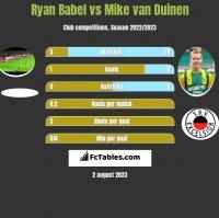 Ryan Babel vs Mike van Duinen h2h player stats