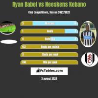 Ryan Babel vs Neeskens Kebano h2h player stats
