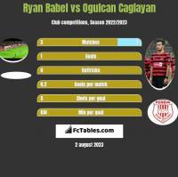 Ryan Babel vs Ogulcan Caglayan h2h player stats