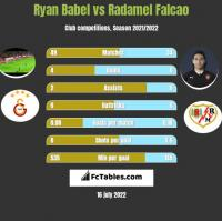 Ryan Babel vs Radamel Falcao h2h player stats