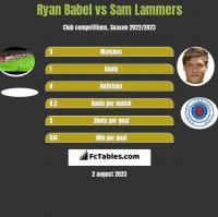 Ryan Babel vs Sam Lammers h2h player stats