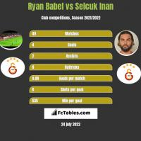 Ryan Babel vs Selcuk Inan h2h player stats