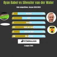 Ryan Babel vs Silvester van der Water h2h player stats